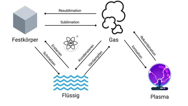Diagramm zu verschiedenen Phasenübergängen von Aggregatszuständen.