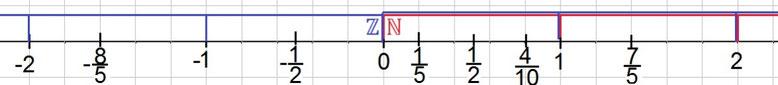 Der Zahlenstrahl zur Veranschaulichung der Zahlenmengen