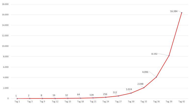 Grafik zur Ausbreitung von Corona, wenn es sich ungebremst ausbreitet.