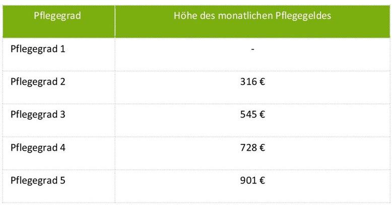 Höhe des monatlichen Pflegegeldes in den verschiedenen Pflegegraden