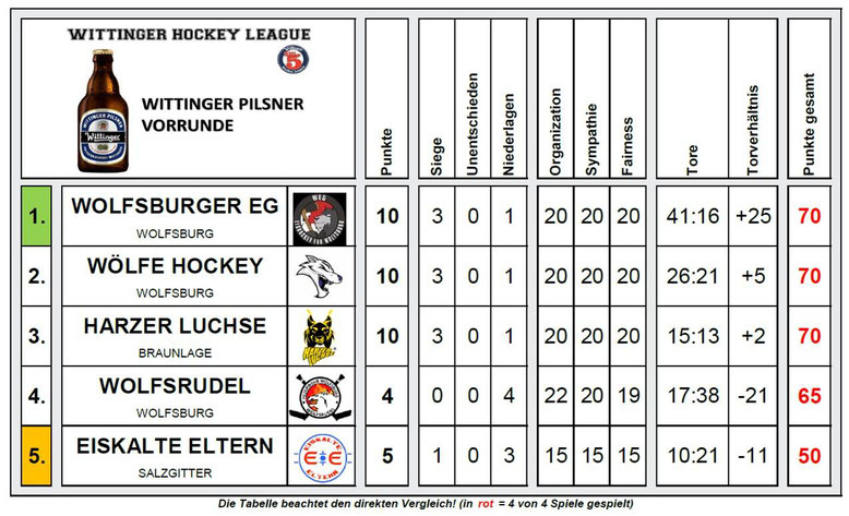 Wittinger Hockey League