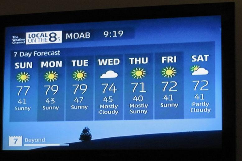 Klasse Wettervorhersage im März