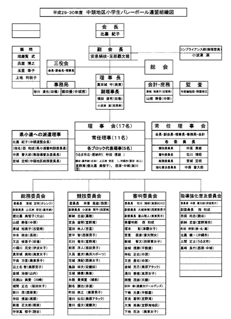 平成29・30年度 中頭地区 小学生バレーボール連盟組織図,沖縄県,中頭地区小学生バレーボール連盟,沖縄 中頭,中頭 バレー,小学生 バレー,中頭地区