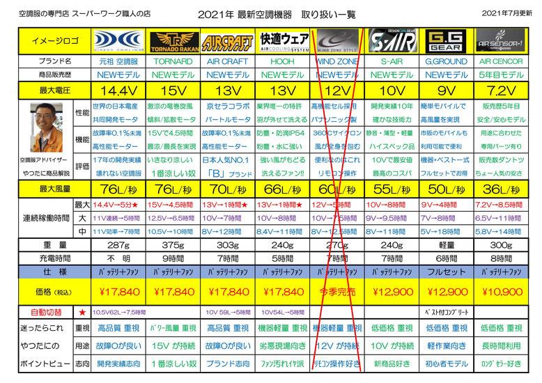 広島県福山市・府中市・庄原市で、空調服・空調ベスト・空調機器をお探しなら、スーパーワーク職人の店にお任せください。地域1番の豊富な品揃えでお待ちしております。
