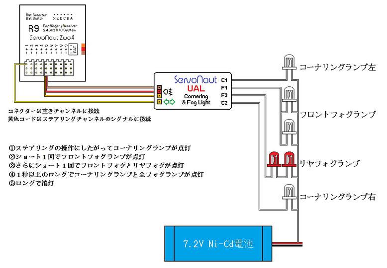 Servonaut UALの接続と操作