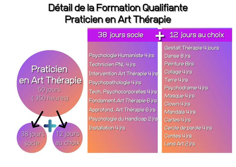 Formation art thérapie, danse thérapie, devenir Praticien en Art Thérapie. parcours à la carte, de l'initiation au parcours qualifiant, cursus intensif.