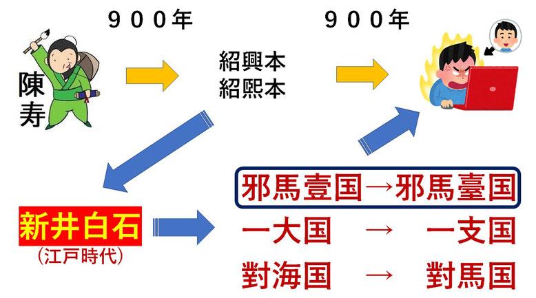 新井白石曲解2
