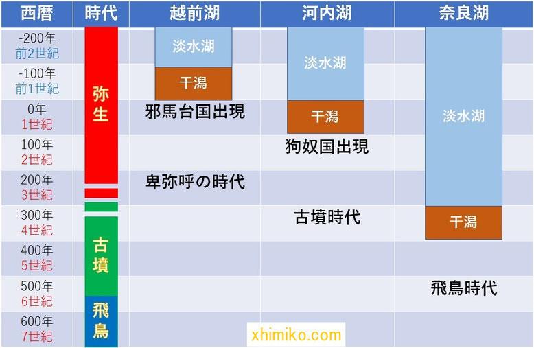 邪馬台国の出現年表 近畿との比較