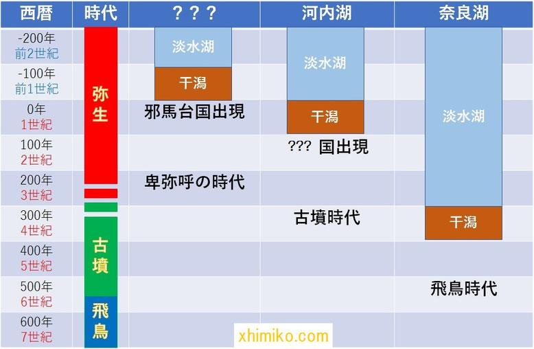 邪馬台国の出現年表