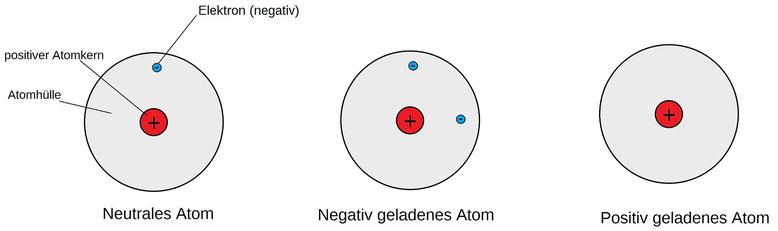 Veranschaulichung eines Atoms, wenn es positiv, negativ und neutral geladen ist