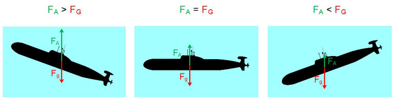 Beispiel für die Auftriebskraft eines U-Boots