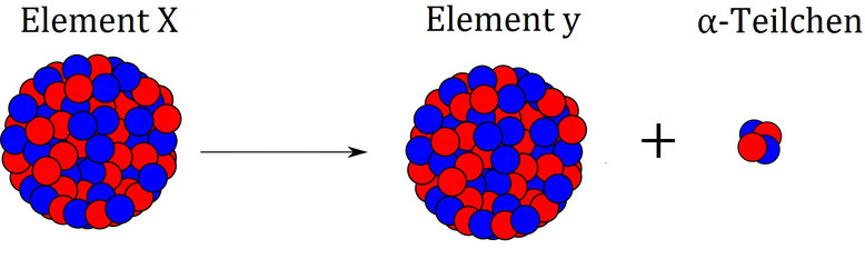 Beispiel für Alpha-Strahlung