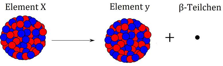 Veranschaulichung des Betazerfalls eines Atoms