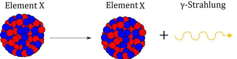 Veranschaulichung der Gammastrahlung eines Elements