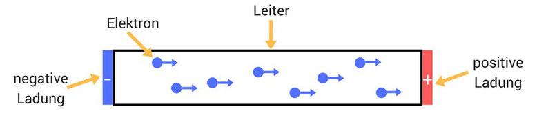 Veranschaulichung eines Leiters mit Elektronen und zwei Ladungen