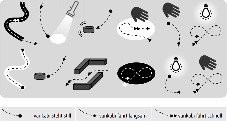 The 12 functions of the varikabi robot