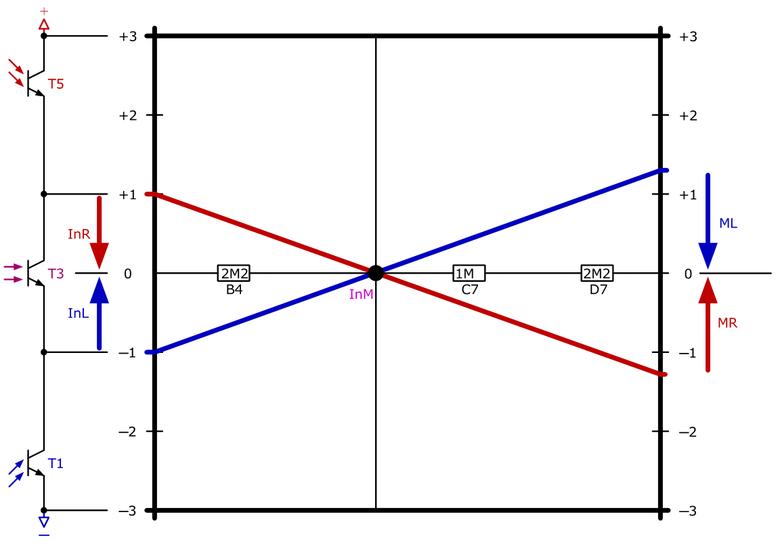 Das Diagramm für einen ersten Lösungsansatz