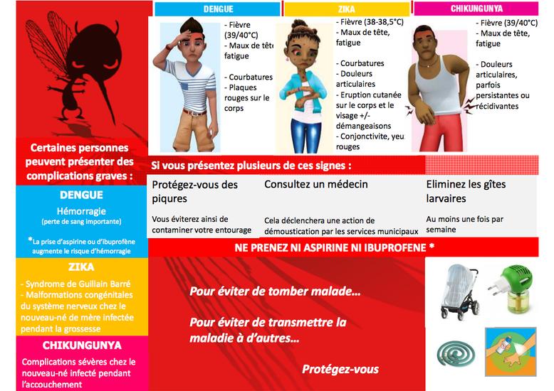 Réseau Périnatal de Nouvelle-Calédonie - Symptômes dengue, zika, chikungunya