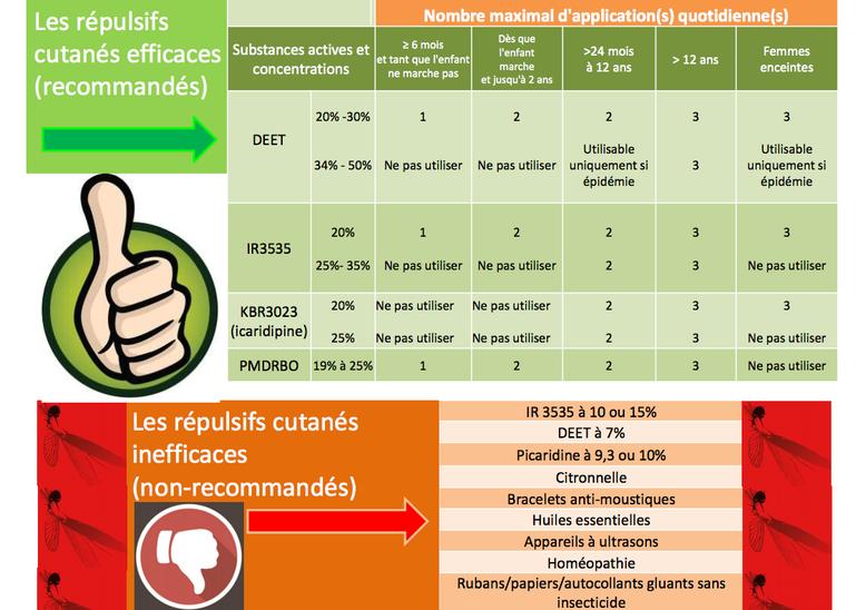 Réseau Périnatal de Nouvelle-Calédonie - répulsifs moustiques