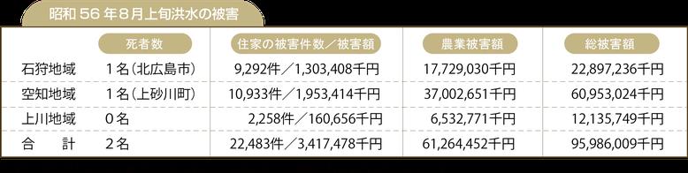 昭和56年8月上旬洪水の被害