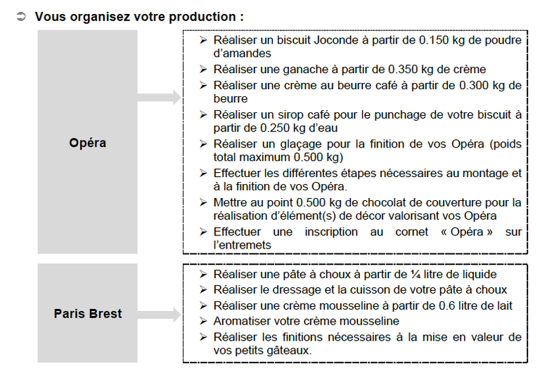 Organigramme EP1 CAP pâtissier 2021