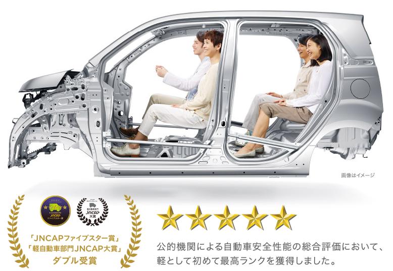 販売台数の多い市販車を対象に、国土交通省と独立行政法人 自動車事故対策機構が行う 自動車の新・安全性能総合評価〈JNCAP〉。 その平成25年度の結果、N-WGNは最高の評価である「ファイブスター賞※」を 軽自動車として初受賞。軽部門での大賞と合わせ、ダブルで受賞