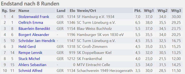 Lüneburger Schachfestival 2019, C-Turnier: Endstand nach 8 Runden