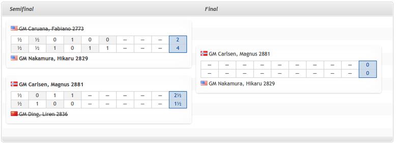 Ergebnisse Halbfinale, Magnus Carlsen Invitational