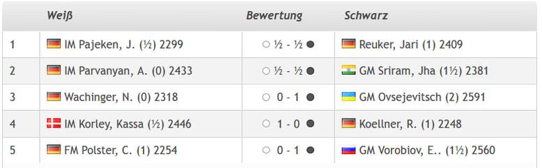 Lüneburger Schachfestival 2019, GM-Turnier: Ergebnisse der dritten Runde