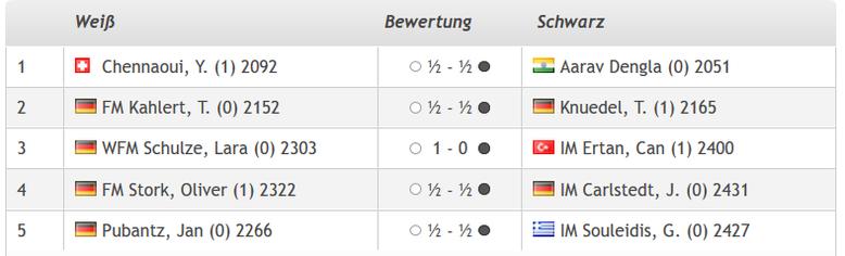 Lüneburger Schachfestival 2019, Ergebnisse IM-Turnier