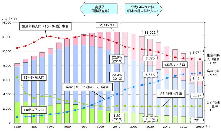 日本少子高齢化の現状,日本の将来,生産年齢人口