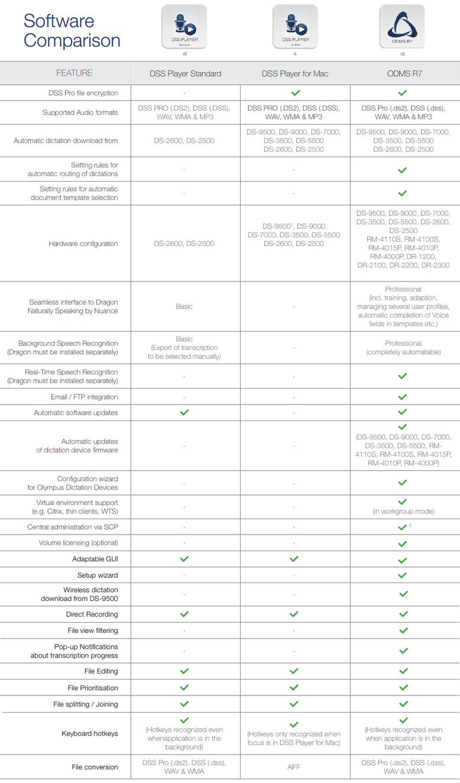 Vergelijking Olympus software ODMS