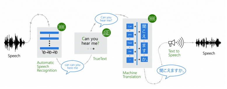 Deep learning translation Microsoft