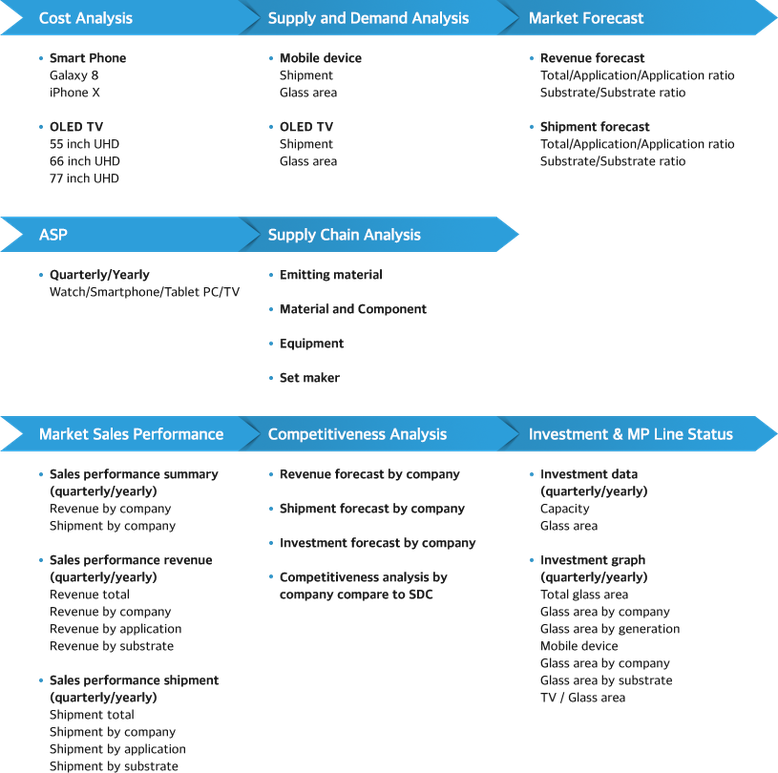 AMOLED 市場 エクセル 分析 ASP メーカ 競争力 サムスン LG BOE 有機EL レポート 予測 価格 ディスプレイ 基板 投資 サプライチェーン 材料 製造装置