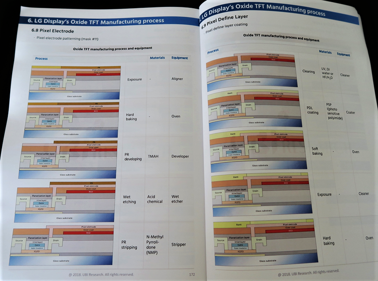 LGディスプレイの有機ELテレビ向け11マスクの酸化膜TFTの製造工程(出典はUBI Research発刊の、最新のAMOLEDプロセス工程を解説した「AMOLED Manufacturing Process」レポート)