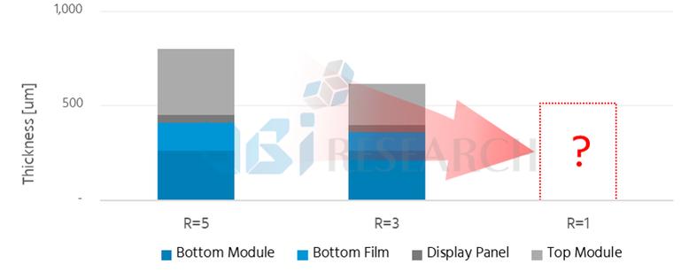 <曲率半径によるOLEDパネルの厚み変化、2018 OLED材料および部品レポート、発行元:UBI Research>