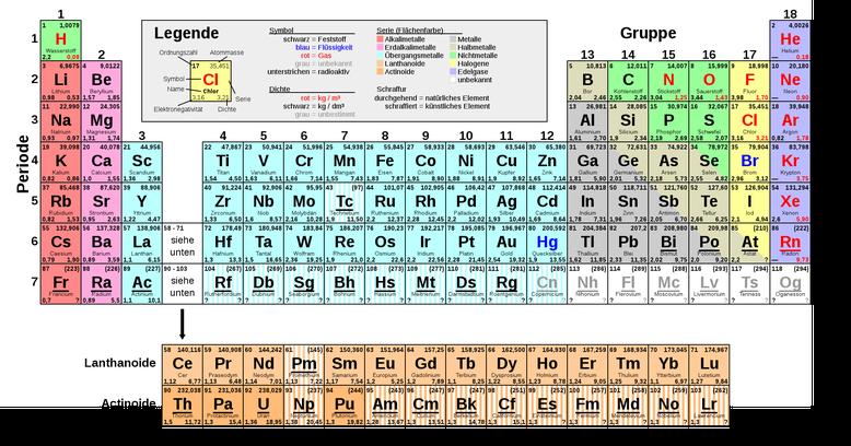 Das Periodensystem der Elemente grafisch dargestellt.