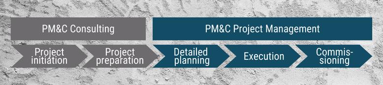 Angebot von PM&C: Consulting und Project Management sowie Projektphasen: Projektinitiierung, Projektvorbereitung, Detailplanung, Umsetzung, Inbetriebnahme