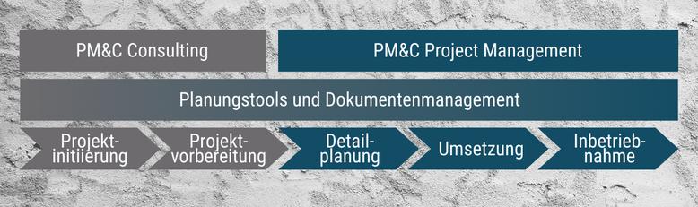 Angebot von PM&C: Consulting und Project Management sowie Planungstools und Dokumentenmanagement