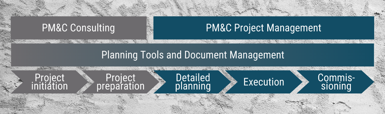 PM&C offers: Consulting and project management as well as planning tools and document management