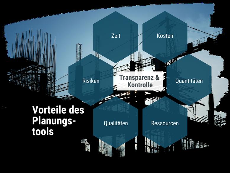 Baustellenbild das von Text überblendet wird: Transparenz & Kontrolle hängen ab von Zeit, Kosten, Quantitäten, Ressourcen, Qualitäten, Risiken