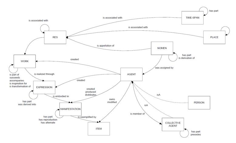 Überblick über die Beziehungen in FRBR-LRM