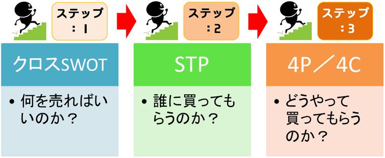 マーケティングの3ステップ