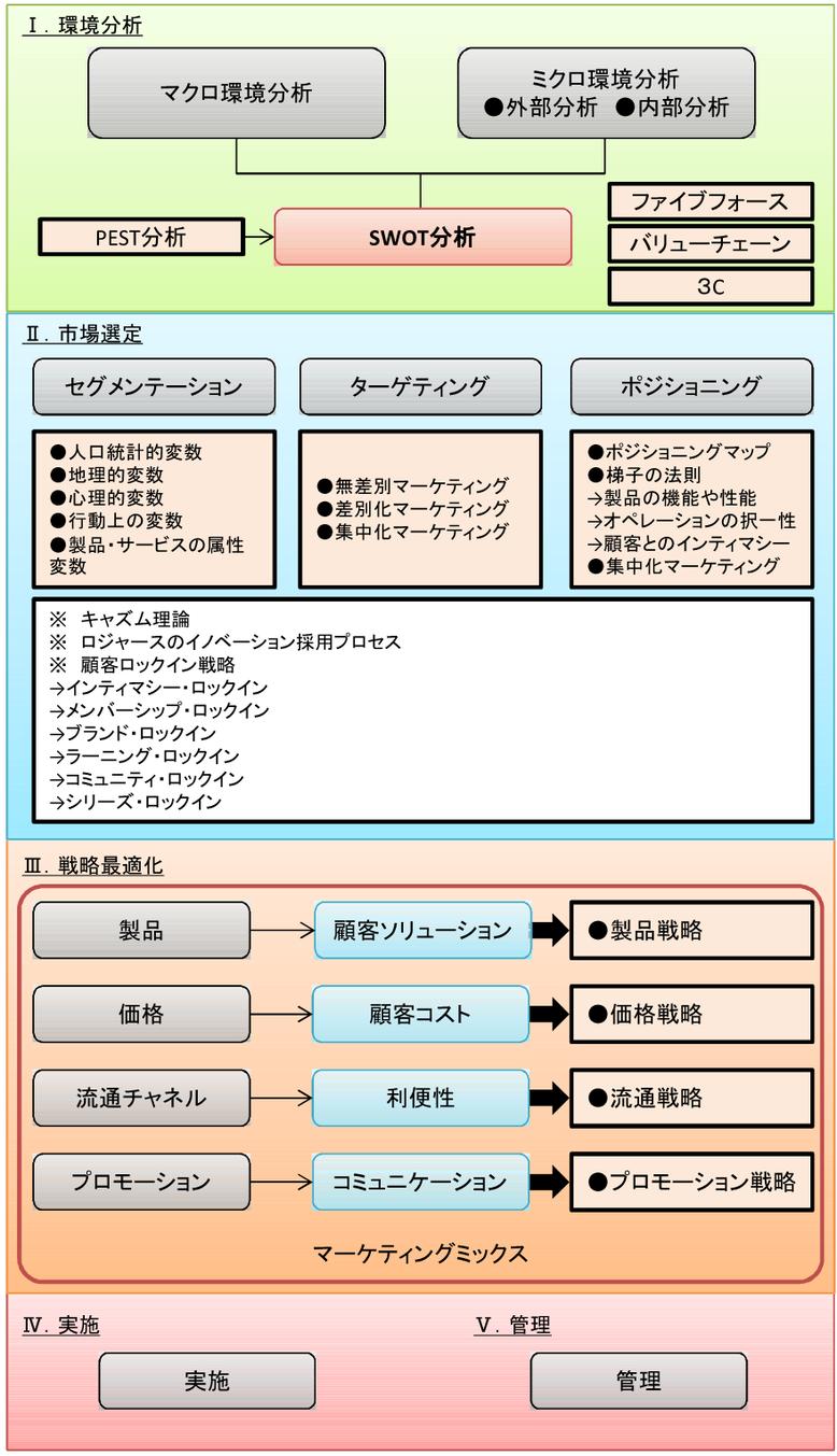 マーケティング(基本プロセス)
