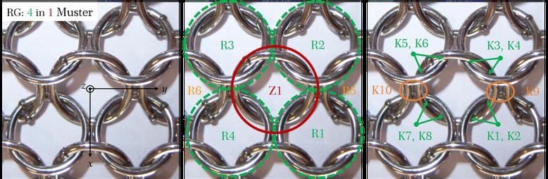 Kontaktpunkte eines Einzelringes: Ringgeflecht im 4:1 Muster und die daraus resultierenden Kontaktpunkte K1 bis K10 zwischen dem zentralen Einzelring Z1 (rot) und den benachbarten sechs Ringen R1 bis R4 (grün) sowie R5 und R6 (orange)