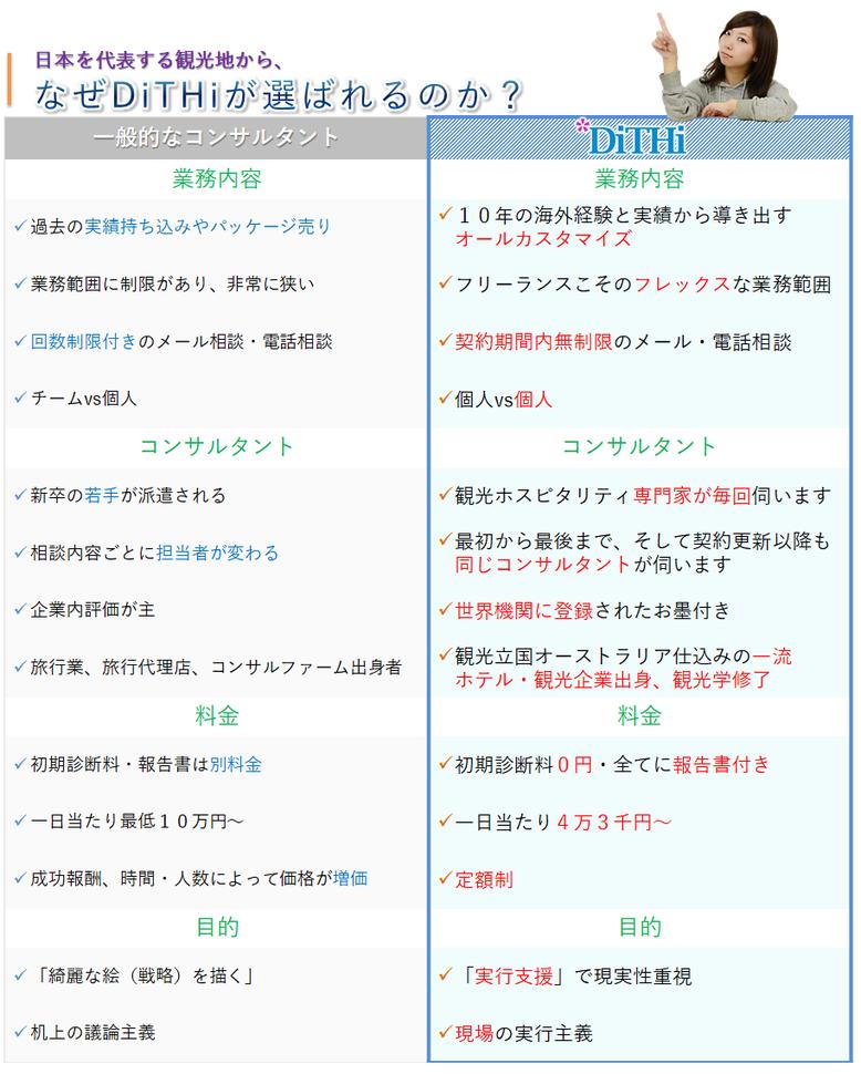 日本を代表する観光地に、DiTHiが選ばれる理由
