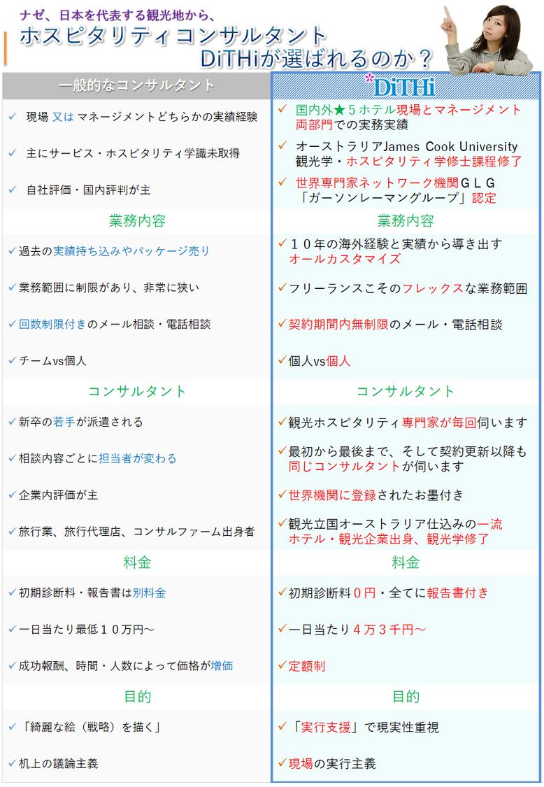 なぜ、日本を代表する観光地から、ホスピタリティコンサルタントDiTHiが選ばれるのか?