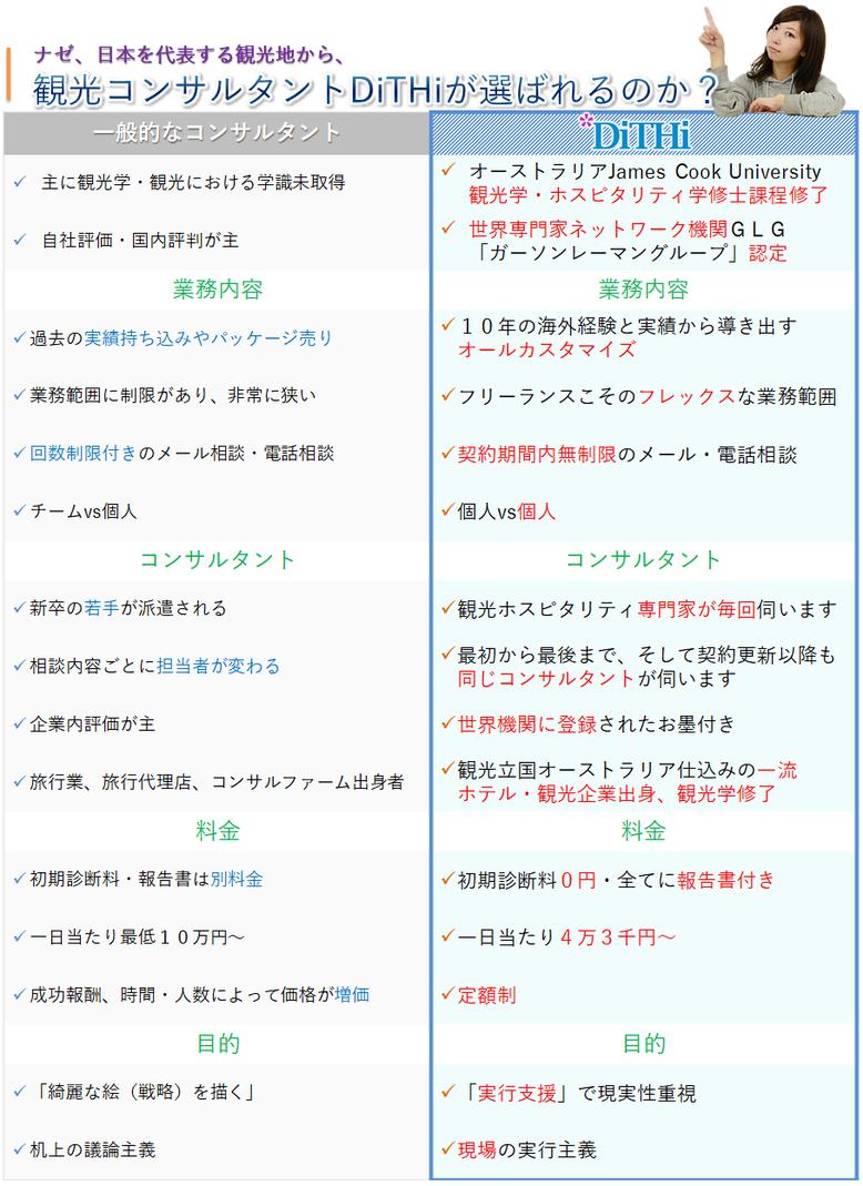 なぜ日本を代表する観光地から、観光コンサルタントDiTHiが選ばれるのか?