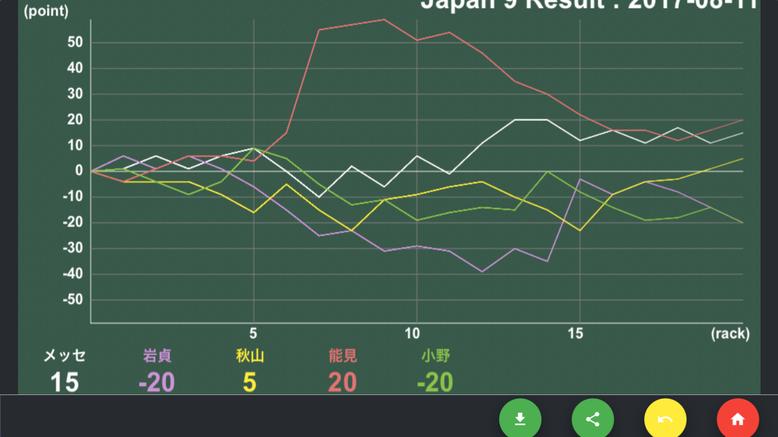 ジャパン9(5-9) 結果表示
