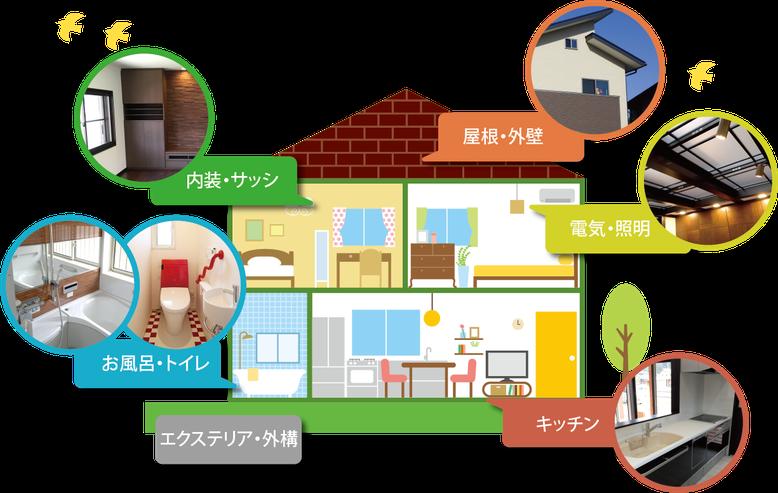 リフォーム、増改築は田口建築にお任せください。内装・サッシ・お風呂・トイレ外構・屋根・外壁・電気・照明・キッチンのリフォーム